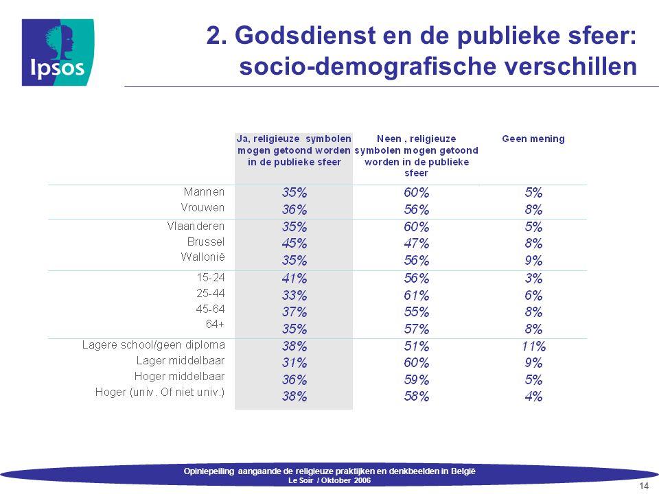 Opiniepeiling aangaande de religieuze praktijken en denkbeelden in België Le Soir / Oktober 2006 14 2. Godsdienst en de publieke sfeer: socio-demograf