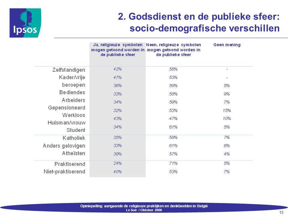Opiniepeiling aangaande de religieuze praktijken en denkbeelden in België Le Soir / Oktober 2006 15 2. Godsdienst en de publieke sfeer: socio-demograf