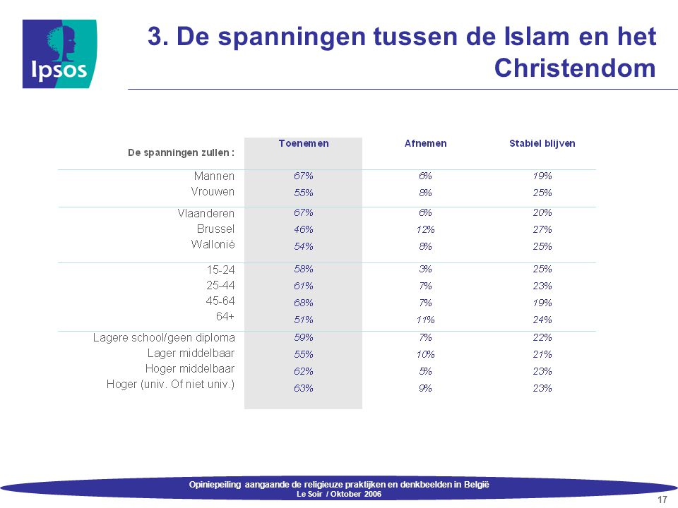 Opiniepeiling aangaande de religieuze praktijken en denkbeelden in België Le Soir / Oktober 2006 17 3. De spanningen tussen de Islam en het Christendo
