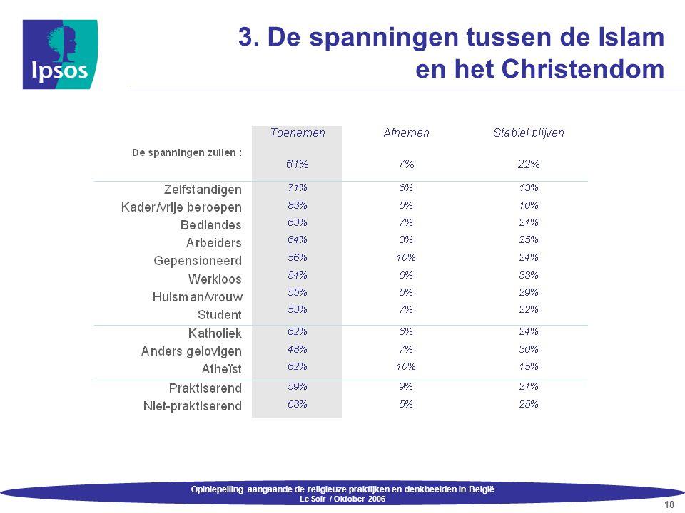 Opiniepeiling aangaande de religieuze praktijken en denkbeelden in België Le Soir / Oktober 2006 18 3. De spanningen tussen de Islam en het Christendo