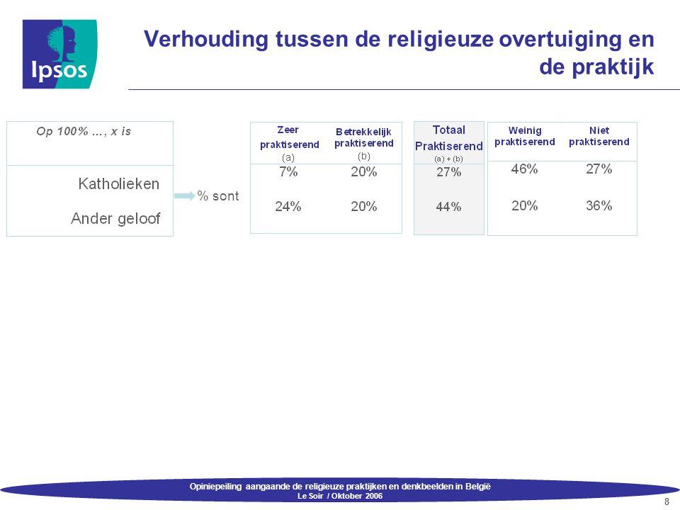 Opiniepeiling aangaande de religieuze praktijken en denkbeelden in België Le Soir / Oktober 2006 19 Conclusies Kritiek tegenover religie's  Het merendeel van de Belgen (59%) vindt dat kritiek op religies moet kunnen, op voorwaarde dat de overtuigingen van de gelovigen gerespecteerd worden.