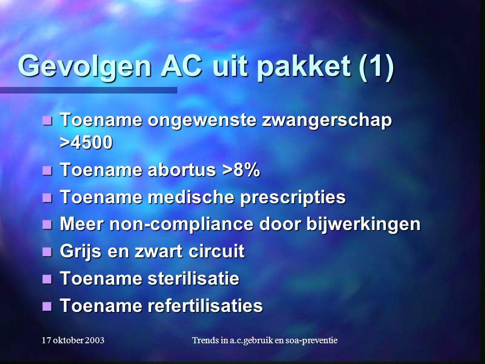 17 oktober 2003Trends in a.c.gebruik en soa-preventie Gevolgen AC uit pakket (1)  Toename ongewenste zwangerschap >4500  Toename abortus >8%  Toena
