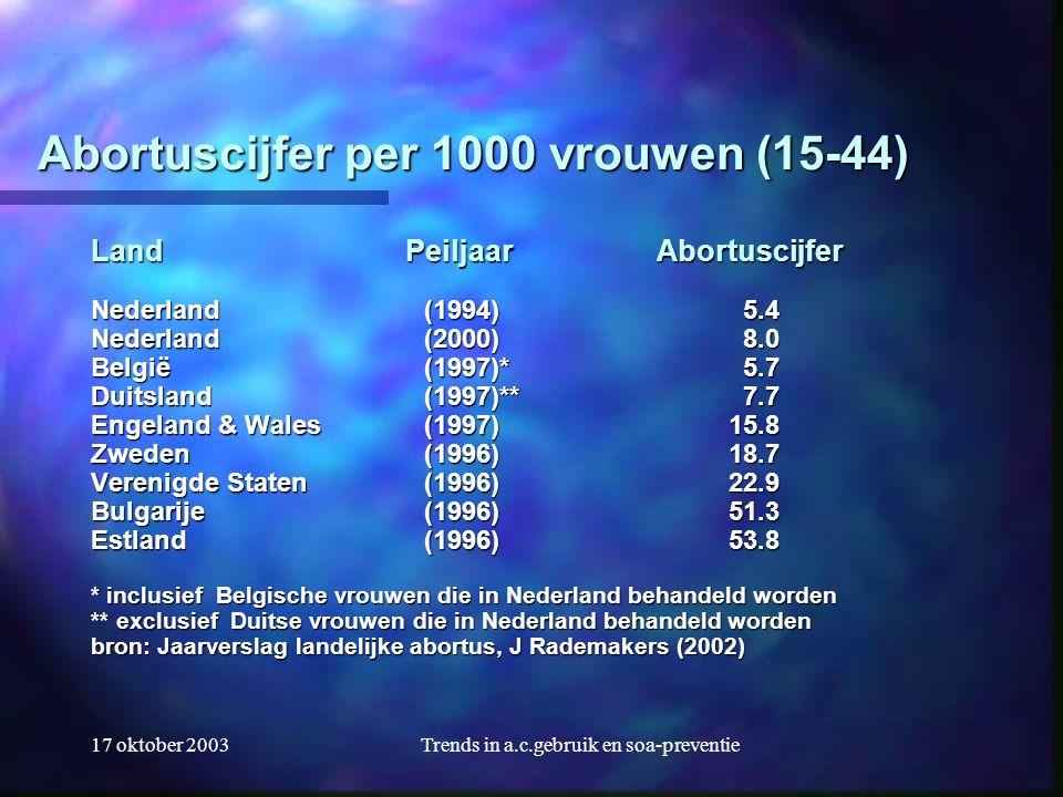 17 oktober 2003Trends in a.c.gebruik en soa-preventie Abortuscijfer per 1000 vrouwen (15-44) Land Peiljaar Abortuscijfer Nederland (1994) 5.4 Nederlan