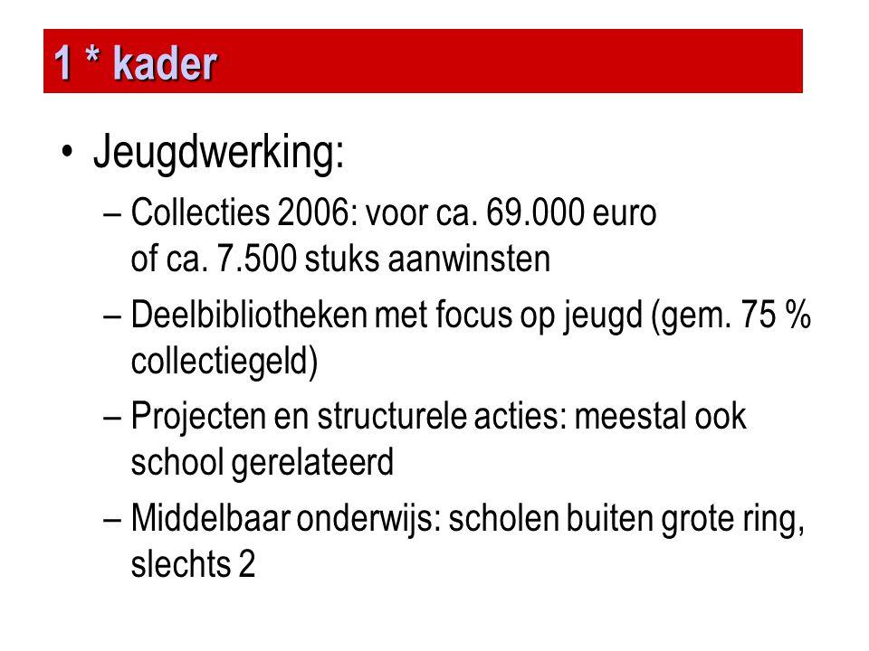 1 * kader •Jeugdwerking: –Collecties 2006: voor ca. 69.000 euro of ca. 7.500 stuks aanwinsten –Deelbibliotheken met focus op jeugd (gem. 75 % collecti