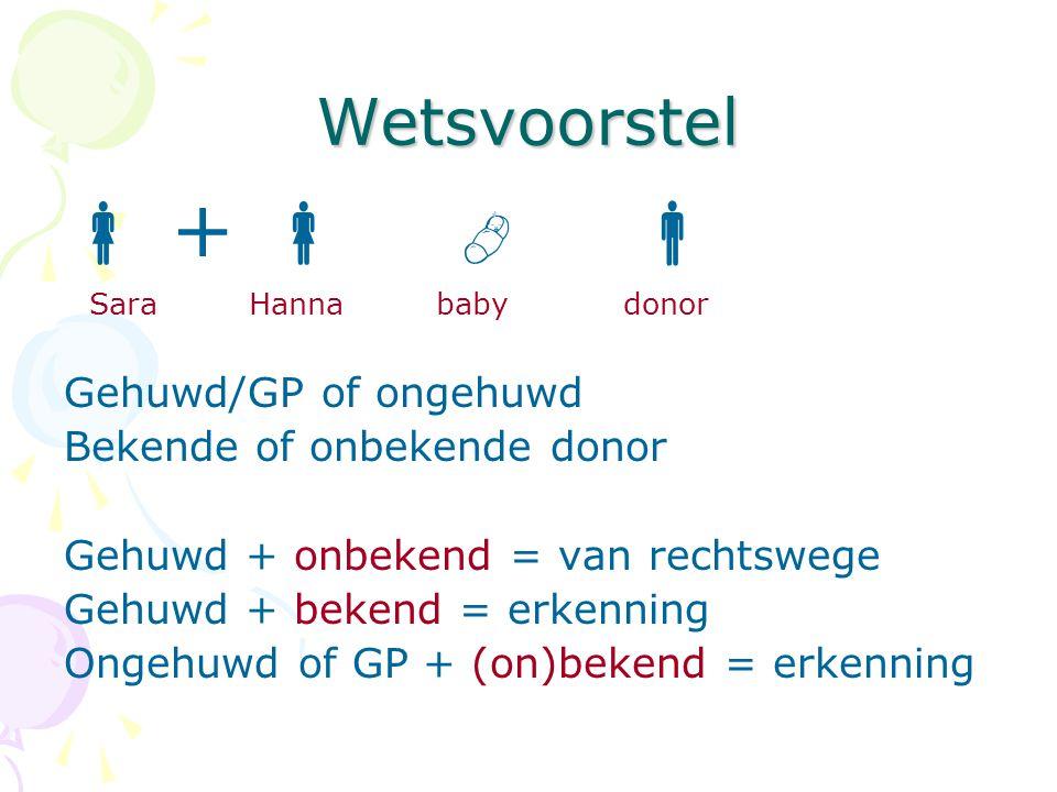 Wetsvoorstel  +    Sara Hanna baby donor Gehuwd/GP of ongehuwd Bekende of onbekende donor Gehuwd + onbekend = van rechtswege Gehuwd + bekend = erk