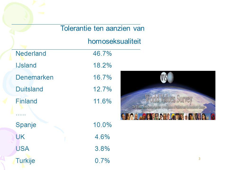 3 Tolerantie ten aanzien van homoseksualiteit Nederland46.7% IJsland18.2% Denemarken16.7% Duitsland12.7% Finland11.6% ….. Spanje10.0% UK4.6% USA3.8% T