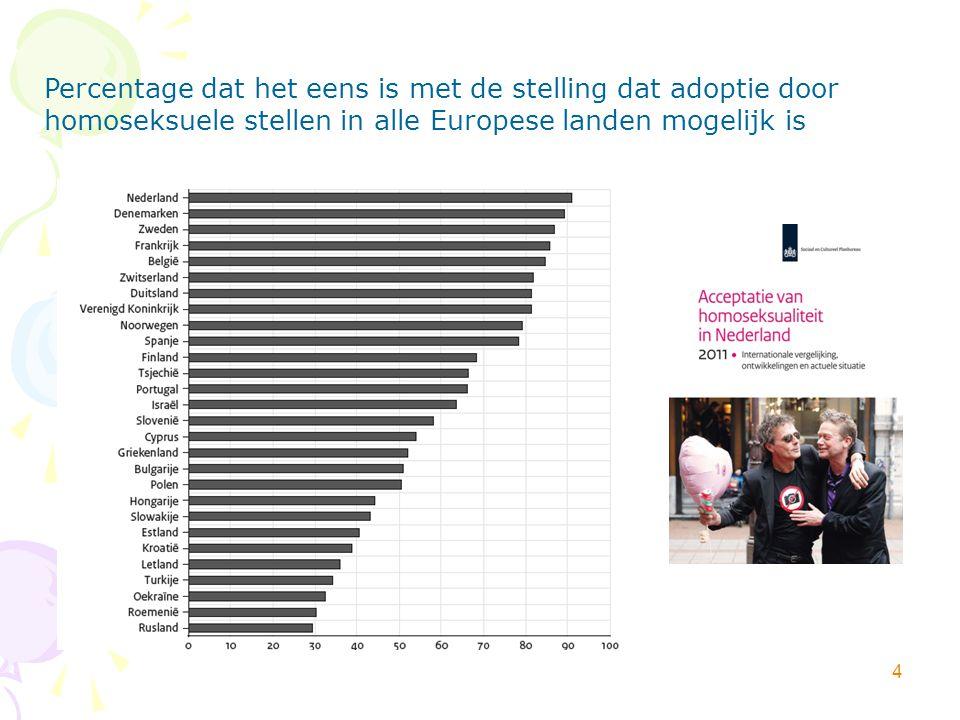 4 Percentage dat het eens is met de stelling dat adoptie door homoseksuele stellen in alle Europese landen mogelijk is