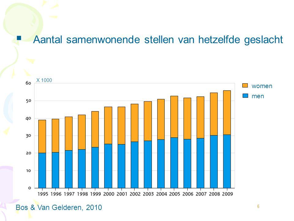 7  % met kinderen < 18 jaar oud  Cohabiting lesbian and gay couples Bos & Van Gelderen, 2010 Samenwonende mannen stellen Samenwonende vrouwen stellen