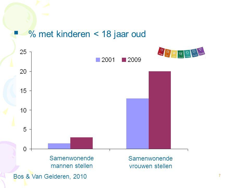 7  % met kinderen < 18 jaar oud  Cohabiting lesbian and gay couples Bos & Van Gelderen, 2010 Samenwonende mannen stellen Samenwonende vrouwen stelle
