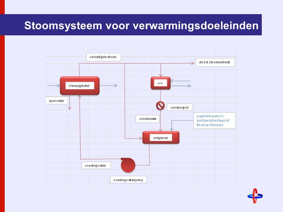 Stoomsysteem voor verwarmingsdoeleinden
