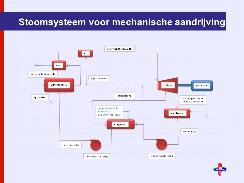 Stoomsysteem voor mechanische aandrijving