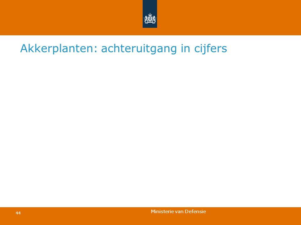 Ministerie van Defensie 44 Akkerplanten: achteruitgang in cijfers