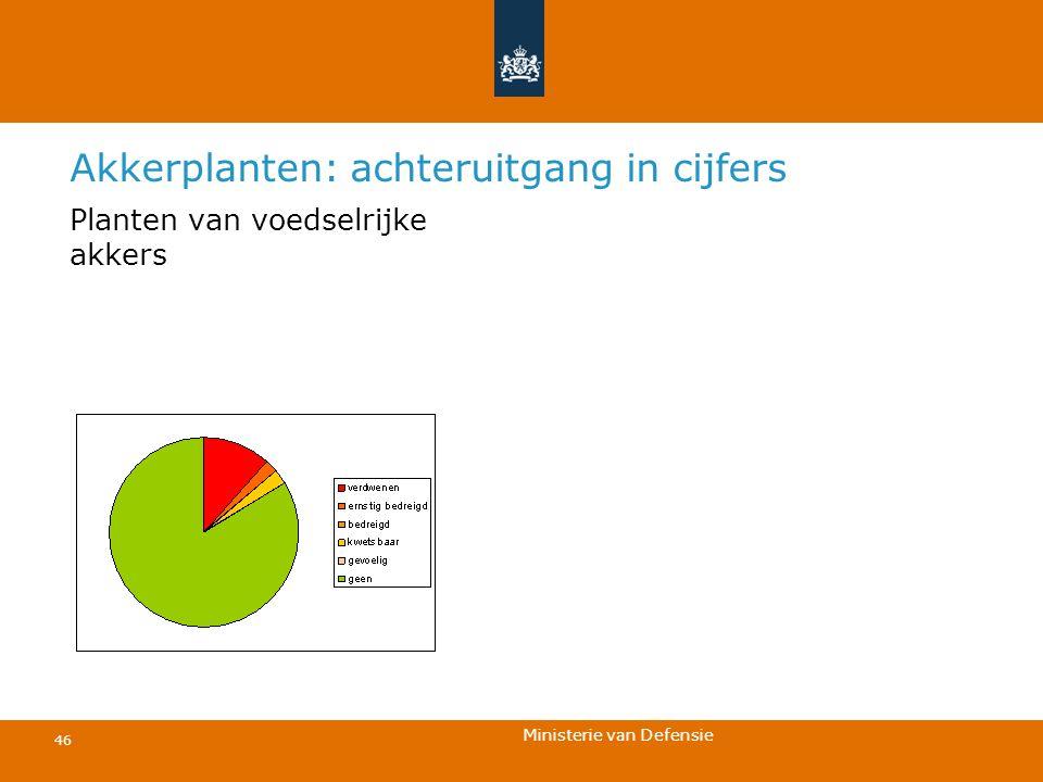 Ministerie van Defensie 46 Akkerplanten: achteruitgang in cijfers Planten van voedselrijke akkers