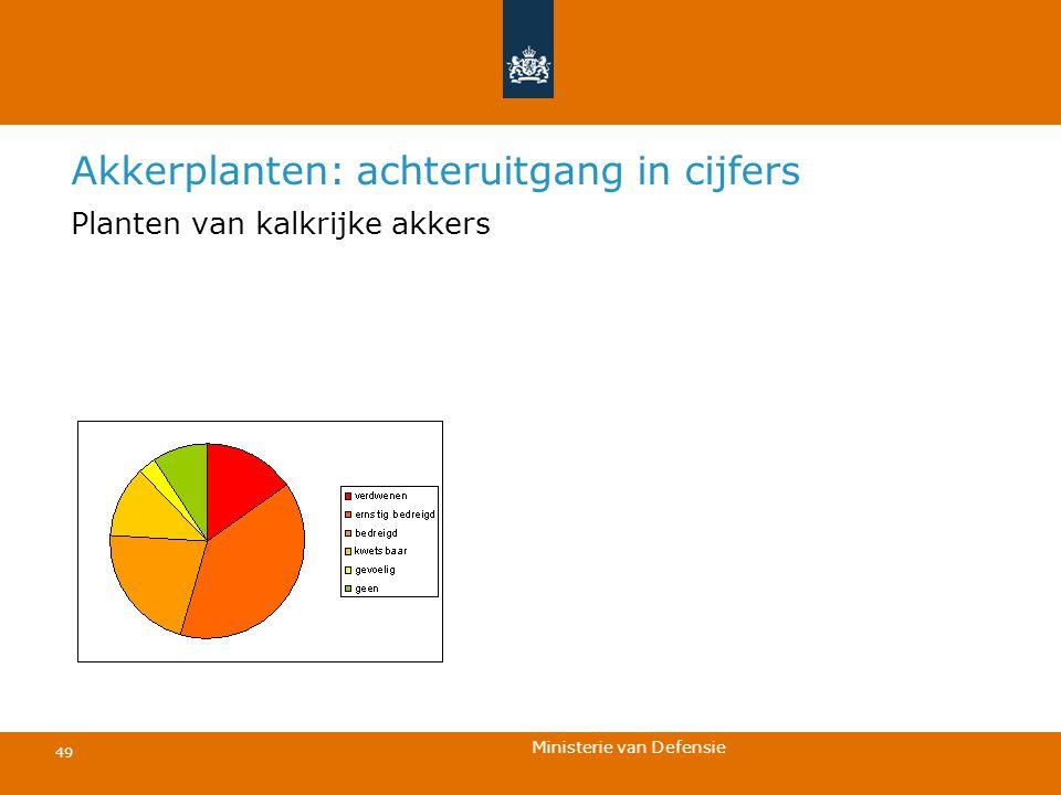 Ministerie van Defensie 49 Akkerplanten: achteruitgang in cijfers Planten van kalkrijke akkers