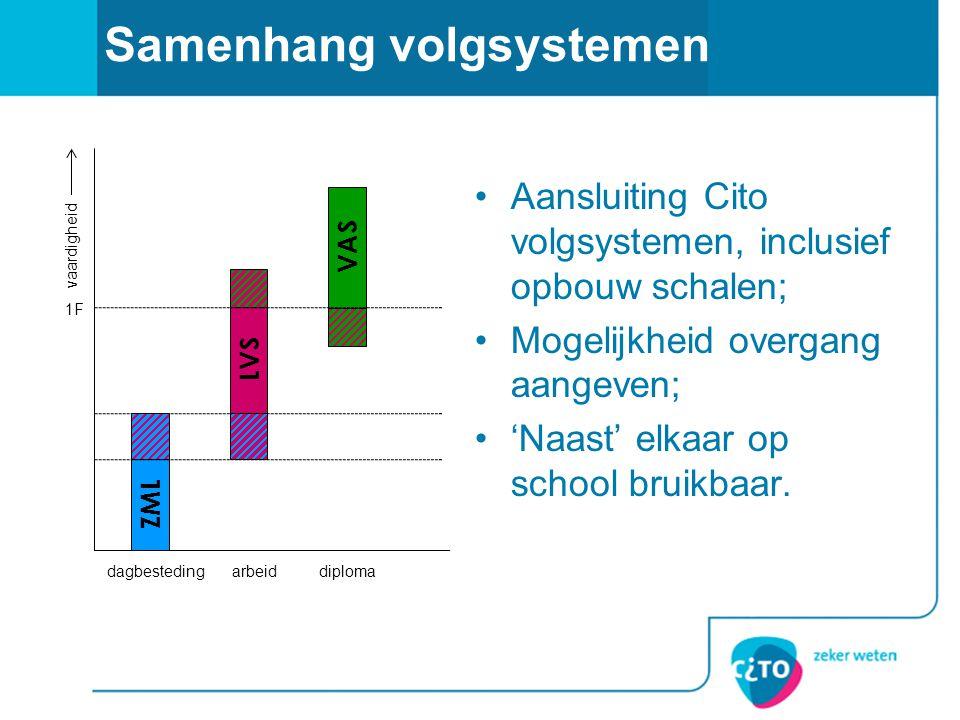Samenhang volgsystemen •Aansluiting Cito volgsystemen, inclusief opbouw schalen; •Mogelijkheid overgang aangeven; •'Naast' elkaar op school bruikbaar.