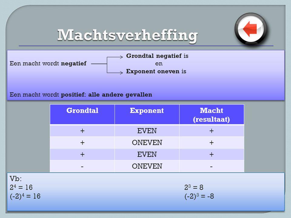Grondtal negatief is Een macht wordt negatief en Exponent oneven is Een macht wordt positief: alle andere gevallen Grondtal negatief is Een macht wordt negatief en Exponent oneven is Een macht wordt positief: alle andere gevallen Vb: 2 4 = 162 3 = 8 (-2) 4 = 16(-2) 3 = -8 Vb: 2 4 = 162 3 = 8 (-2) 4 = 16(-2) 3 = -8 GrondtalExponentMacht (resultaat) +EVEN+ +ONEVEN+ +EVEN+ -ONEVEN-