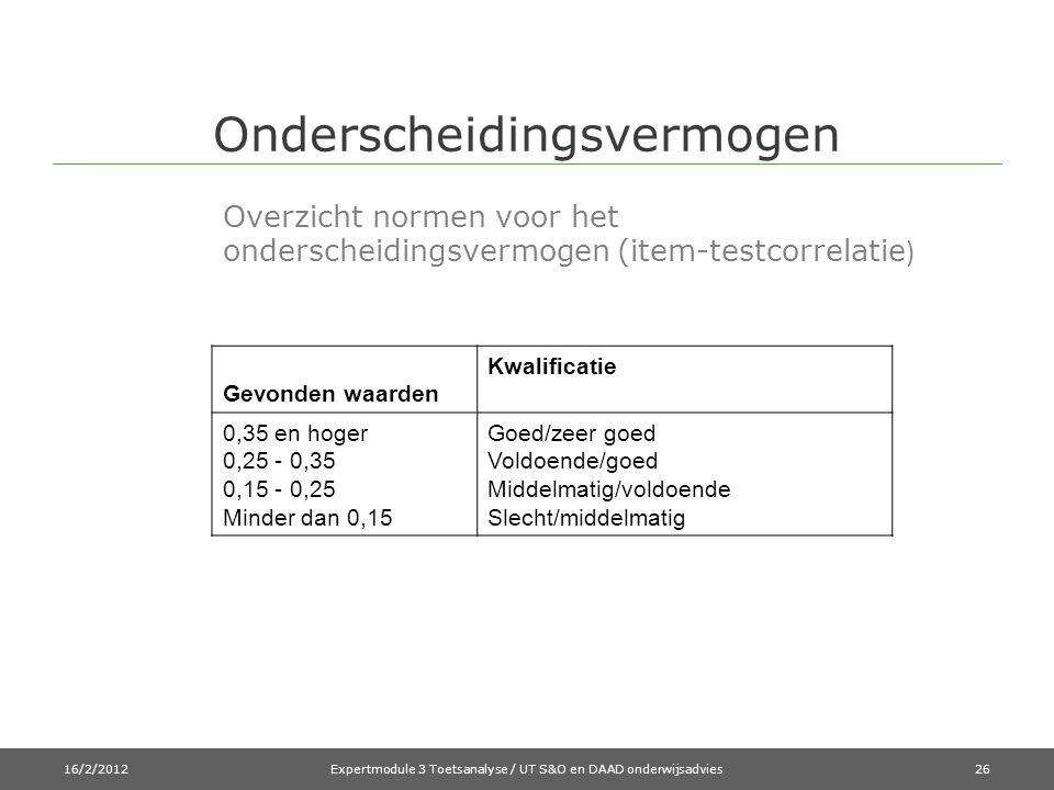 Onderscheidingsvermogen 16/2/2012Expertmodule 3 Toetsanalyse / UT S&O en DAAD onderwijsadvies Overzicht normen voor het onderscheidingsvermogen (item-