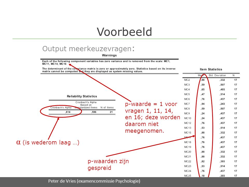 Voorbeeld Output meerkeuzevragen : 16/2/2012Expertmodule 3 Toetsanalyse / UT S&O en DAAD onderwijsadvies p-waarde = 1 voor vragen 1, 11, 14, en 16; deze worden daarom niet meegenomen.