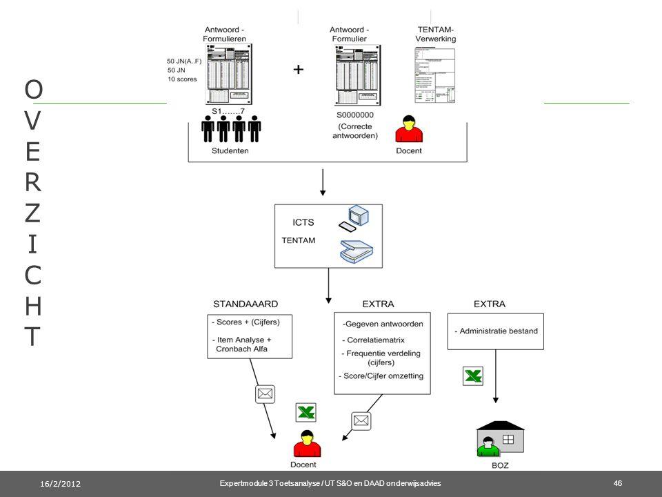 OVERZICHTOVERZICHT 16/2/2012 Expertmodule 3 Toetsanalyse / UT S&O en DAAD onderwijsadvies46