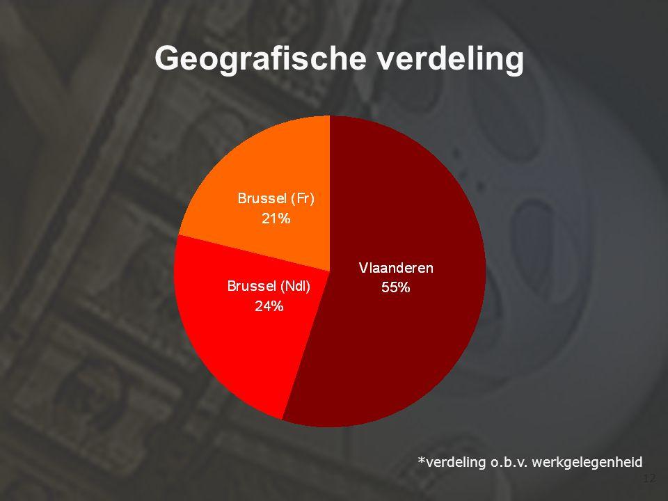 12 Geografische verdeling *verdeling o.b.v. werkgelegenheid
