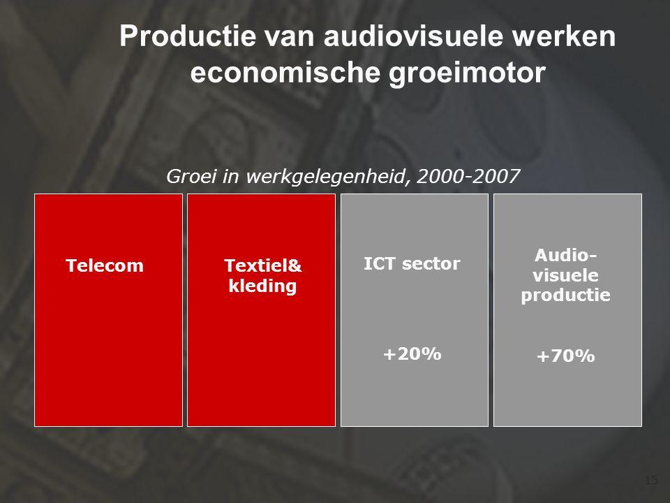 15 Productie van audiovisuele werken economische groeimotor Textiel& kleding Telecom ICT sector +20% Audio- visuele productie +70% Groei in werkgelegenheid, 2000-2007