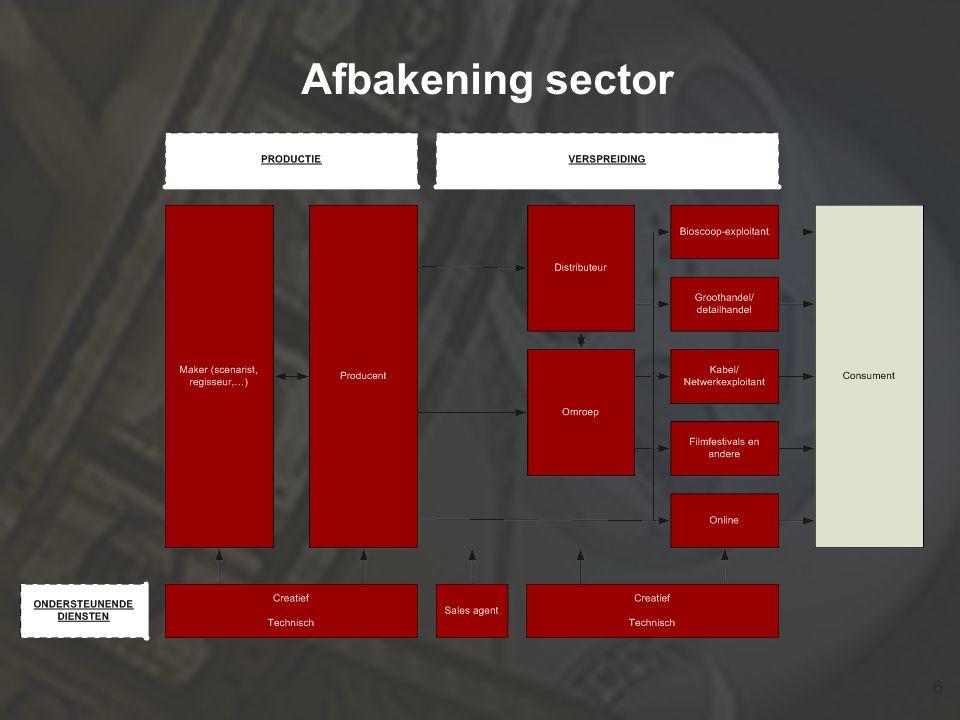 17 Ondersteunende technische en creatieve activiteiten 530 werkgevers 3.150 VTE's 2.000 zelfstandige ondernemers Minimum 5.150 VTE's werkzaam in ondersteunende audiovisuele diensten