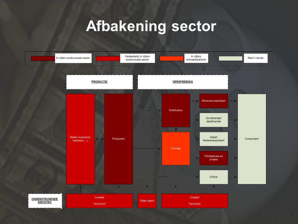10 De Vlaamse audiovisuele sector in cijfers (excl.