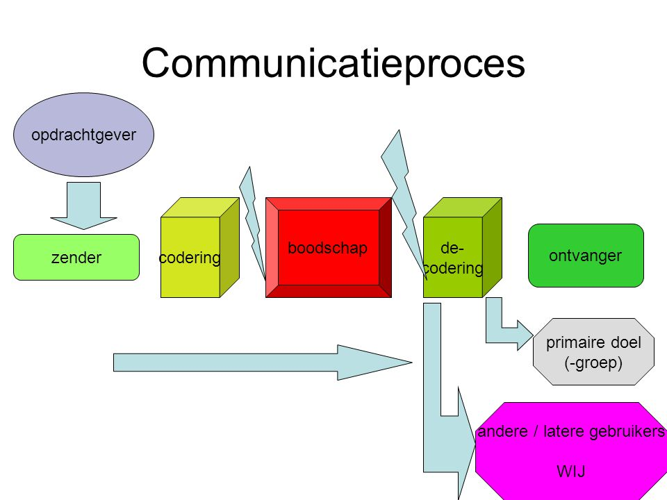 11 Communicatieproces boodschap zender ontvanger opdrachtgever primaire doel (-groep) andere / latere gebruikers WIJ codering de- codering