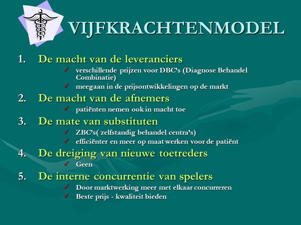VIJFKRACHTENMODEL VIJFKRACHTENMODEL 1.De macht van de leveranciers  verschillende prijzen voor DBC's (Diagnose Behandel Combinatie)  meegaan in de p