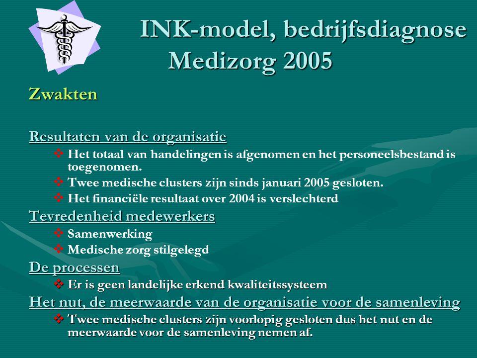 INK-model, bedrijfsdiagnose Medizorg 2005 INK-model, bedrijfsdiagnose Medizorg 2005 Zwakten Resultaten van de organisatie   Het totaal van handeling