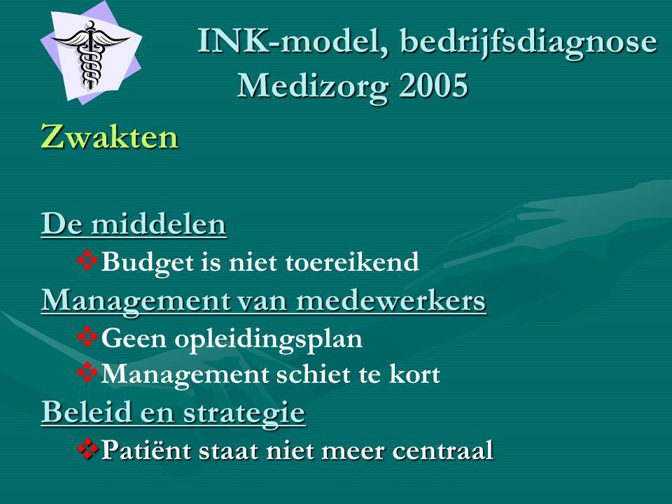 INK-model, bedrijfsdiagnose Medizorg 2005 INK-model, bedrijfsdiagnose Medizorg 2005 Zwakten De middelen   Budget is niet toereikend Management van m