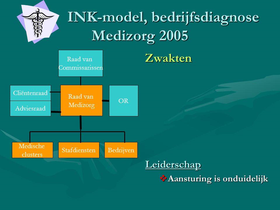 INK-model, bedrijfsdiagnose Medizorg 2005 INK-model, bedrijfsdiagnose Medizorg 2005 Zwakten Leiderschap  Aansturing is onduidelijk Raad van Medizorg