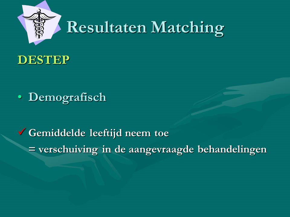 Resultaten Matching DESTEP •Demografisch  Gemiddelde leeftijd neem toe = verschuiving in de aangevraagde behandelingen