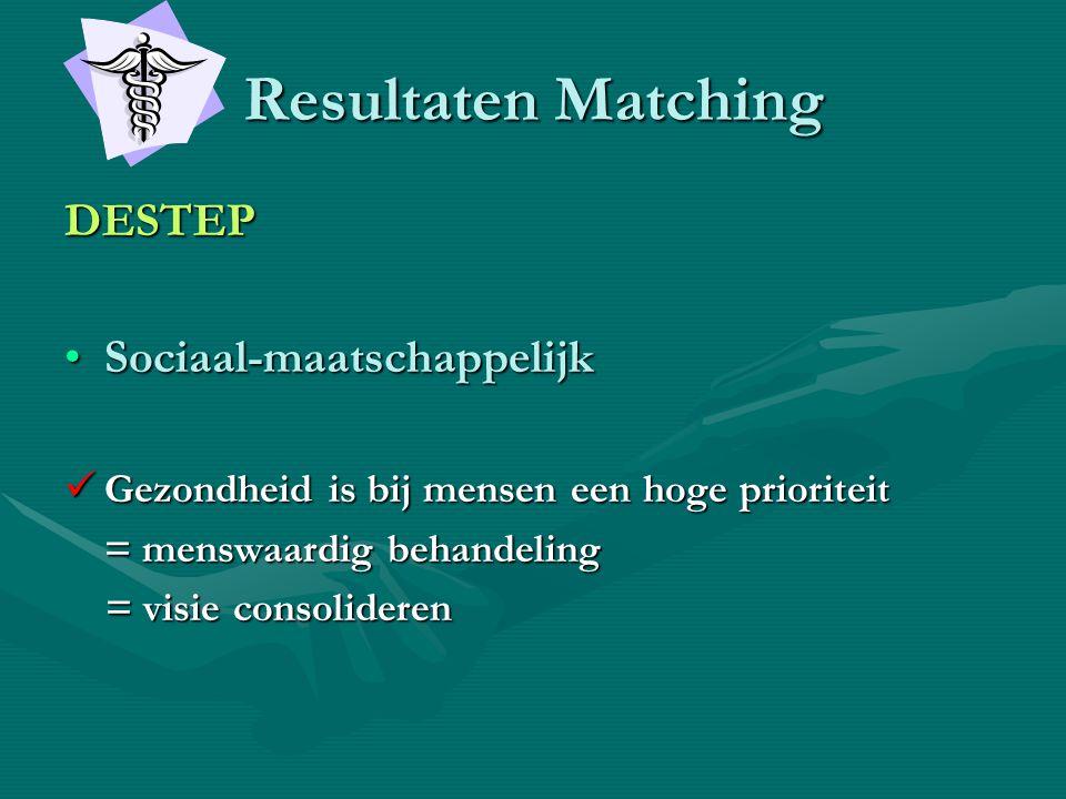 Resultaten Matching DESTEP •Sociaal-maatschappelijk  Gezondheid is bij mensen een hoge prioriteit = menswaardig behandeling = visie consolideren = vi