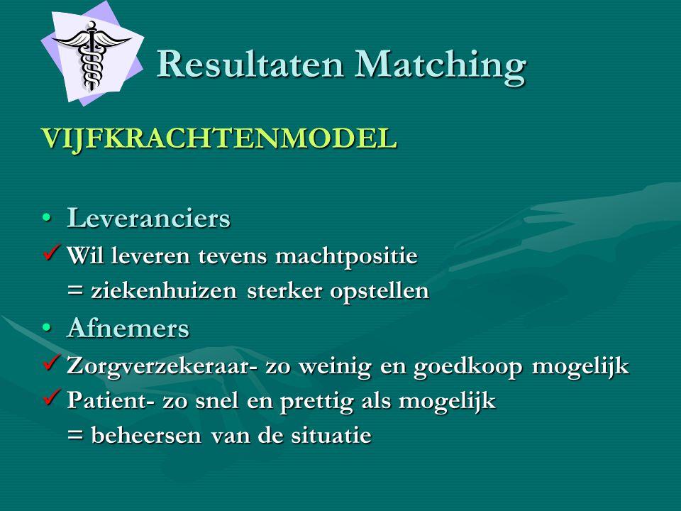 Resultaten Matching VIJFKRACHTENMODEL •Leveranciers  Wil leveren tevens machtpositie = ziekenhuizen sterker opstellen •Afnemers  Zorgverzekeraar- zo