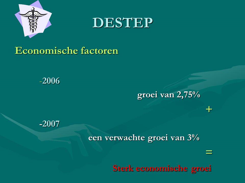 DESTEP Economische factoren -2006 -2006 groei van 2,75% + -2007 een verwachte groei van 3% = Sterk economische groei