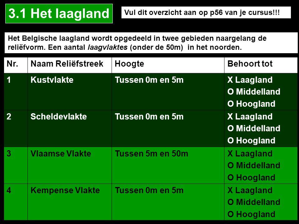 Nr.Naam ReliëfstreekHoogteBehoort tot 1KustvlakteTussen 0m en 5mX Laagland O Middelland O Hoogland 2ScheldevlakteTussen 0m en 5mX Laagland O Middelland O Hoogland 3Vlaamse VlakteTussen 5m en 50mX Laagland O Middelland O Hoogland 4Kempense VlakteTussen 0m en 5mX Laagland O Middelland O Hoogland Het Belgische laagland wordt opgedeeld in twee gebieden naargelang de reliëfvorm.