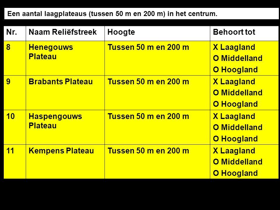 Nr.Naam ReliëfstreekHoogteBehoort tot 8Henegouws Plateau Tussen 50 m en 200 mX Laagland O Middelland O Hoogland 9Brabants PlateauTussen 50 m en 200 mX Laagland O Middelland O Hoogland 10Haspengouws Plateau Tussen 50 m en 200 mX Laagland O Middelland O Hoogland 11Kempens PlateauTussen 50 m en 200 mX Laagland O Middelland O Hoogland Een aantal laagplateaus (tussen 50 m en 200 m) in het centrum.
