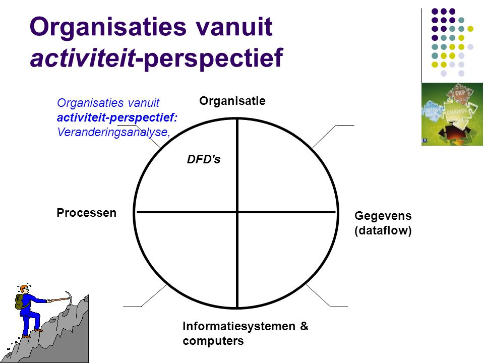 Organisaties vanuit activiteit-perspectief Organisatie Gegevens (dataflow) Processen Informatiesystemen & computers Organisaties vanuit activiteit-perspectief: Veranderingsanalyse, DFD s
