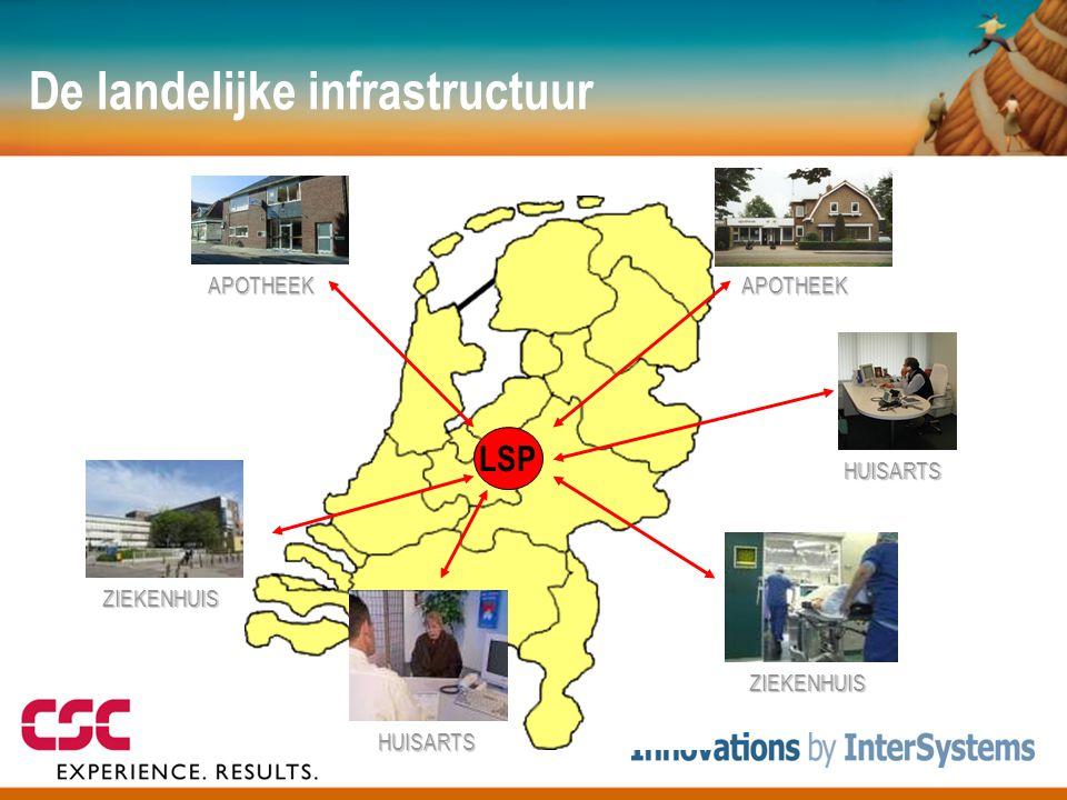 De landelijke infrastructuur ZIEKENHUIS LSP APOTHEEK APOTHEEK HUISARTS HUISARTS ZIEKENHUIS