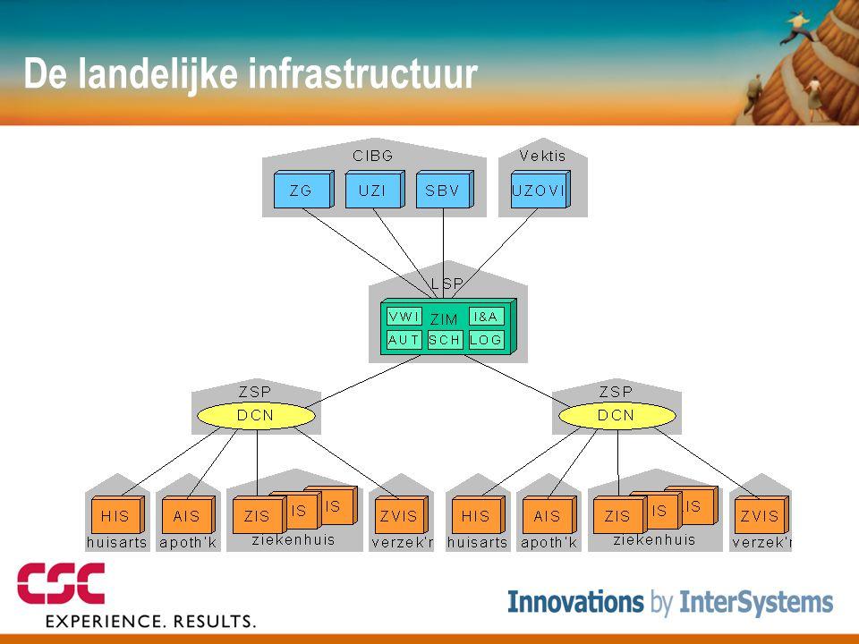 De landelijke infrastructuur