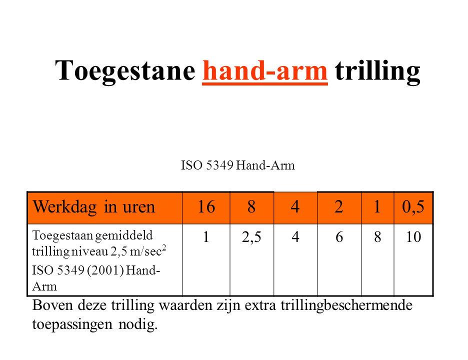 Toegestane hand-arm trilling ISO 5349 Hand-Arm Werkdag in uren1684210,5 Toegestaan gemiddeld trilling niveau 2,5 m/sec 2 ISO 5349 (2001) Hand- Arm 12,