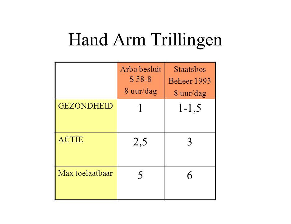 Hand Arm Trillingen Arbo besluit S 58-8 8 uur/dag Staatsbos Beheer 1993 8 uur/dag GEZONDHEID 11-1,5 ACTIE 2,53 Max toelaatbaar 56