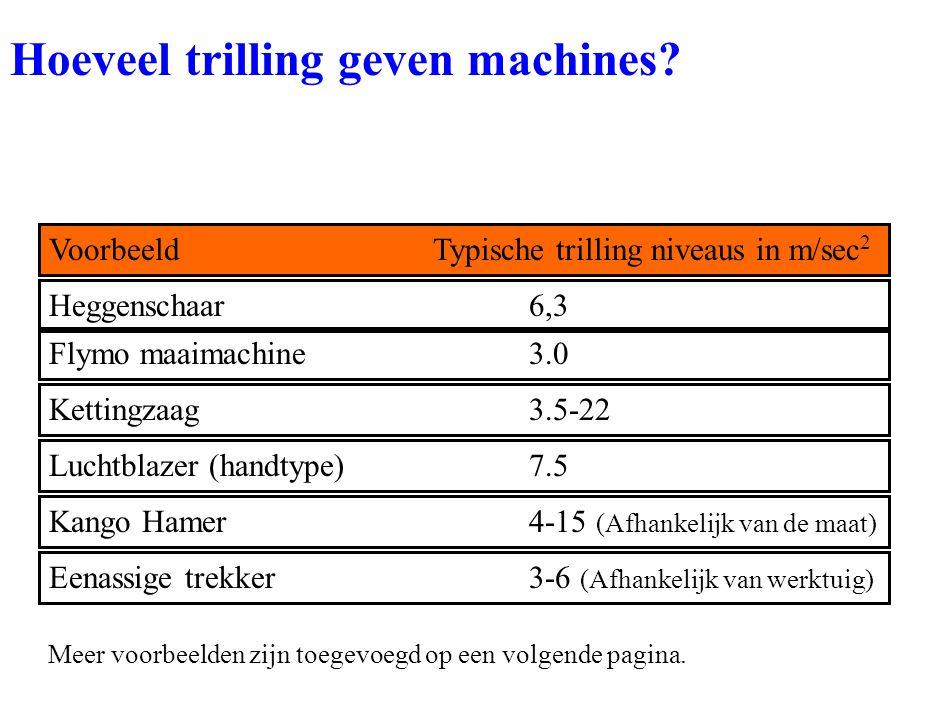 Kettingzaag3.5-22 Flymo maaimachine3.0 Heggenschaar6,3 Luchtblazer (handtype)7.5 Kango Hamer4-15 (Afhankelijk van de maat) VoorbeeldTypische trilling