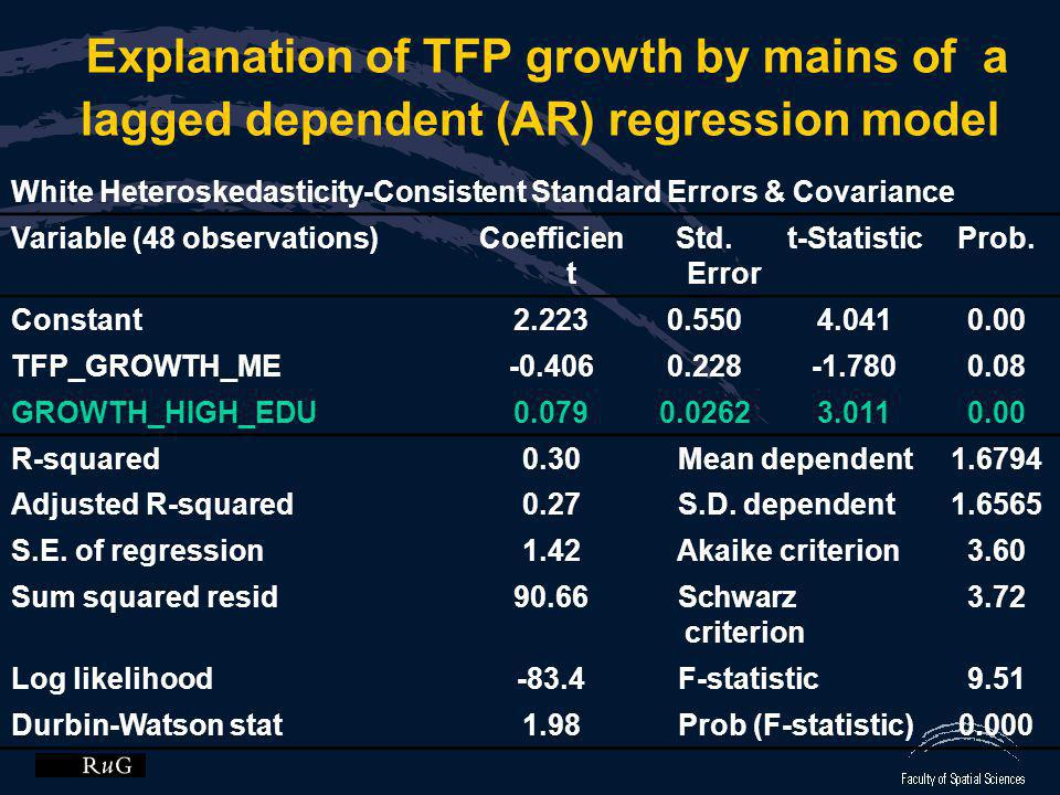 Explanation of TFP growth by mains of a lagged dependent (AR) regression model White Heteroskedasticity-Consistent Standard Errors & Covariance Variab