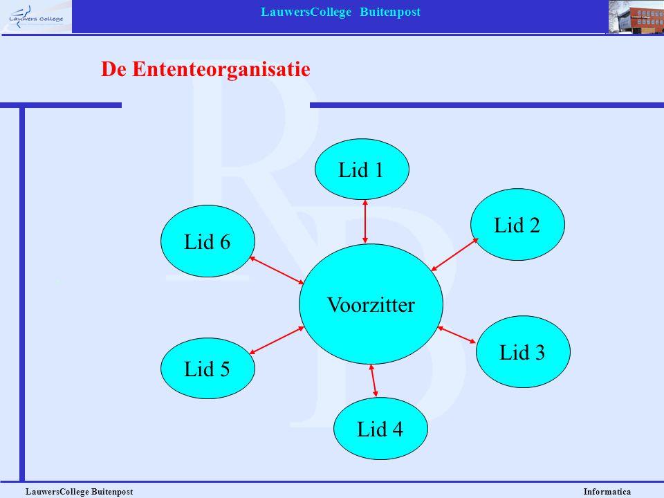 LauwersCollege Buitenpost LauwersCollege Buitenpost Informatica Voorzitter Lid 2 Lid 1 Lid 6 Lid 5 Lid 3 Lid 4 De Ententeorganisatie