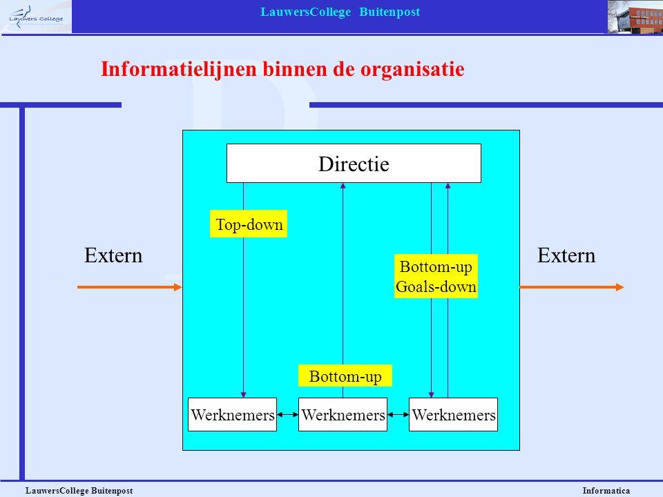 LauwersCollege Buitenpost LauwersCollege Buitenpost Informatica Extern Directie Werknemers Top-down Bottom-up Goals-down Informatielijnen binnen de or