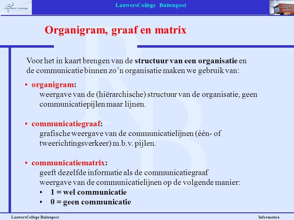 LauwersCollege Buitenpost LauwersCollege Buitenpost Informatica Organisatiestructuren De organisatiestructuur van een bedrijf staat in principe los van de juridische structuur, die bepaald wordt door de rechtsvorm van het bedrijf.