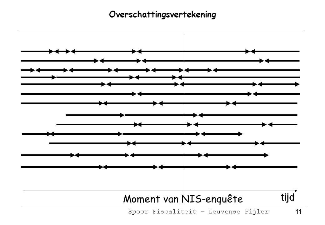 Spoor Fiscaliteit - Leuvense Pijler 11 Overschattingsvertekening tijd Moment van NIS-enquête