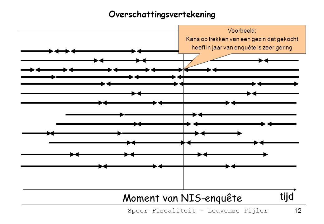 Spoor Fiscaliteit - Leuvense Pijler 12 Overschattingsvertekening tijd Moment van NIS-enquête Voorbeeld: Kans op trekken van een gezin dat gekocht heeft in jaar van enquête is zeer gering